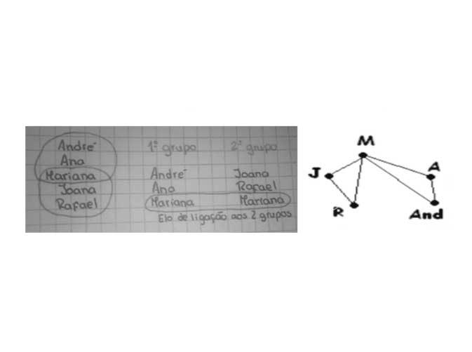 O Impacto da Modelação no Processo de Ensino Aprendizagem: uma simbiose entre a resolução de problemas e a modelação do quotidiano