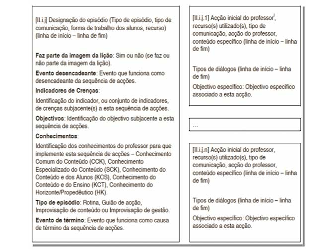 Construindo um modelo de análise da prática lectiva numa aula de Matemática